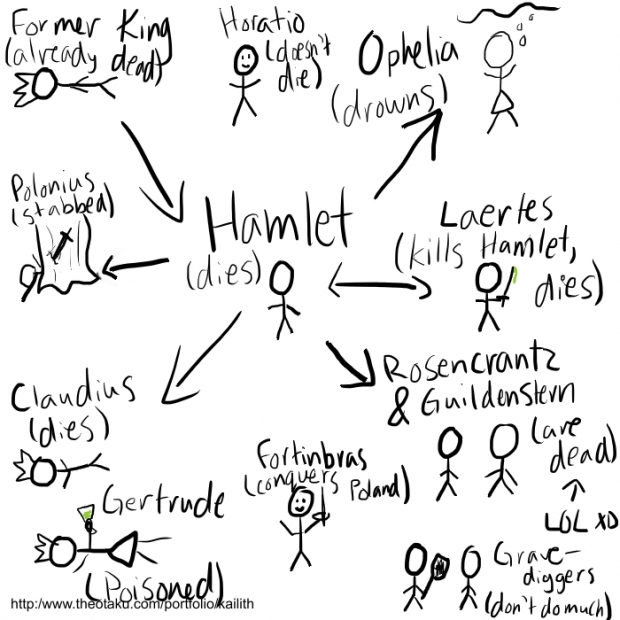 Events of Hamlet in stick figures